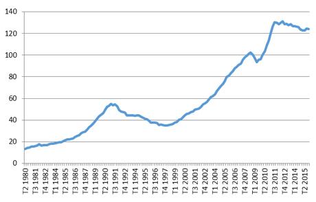 prix-immo-paris-1980-2015